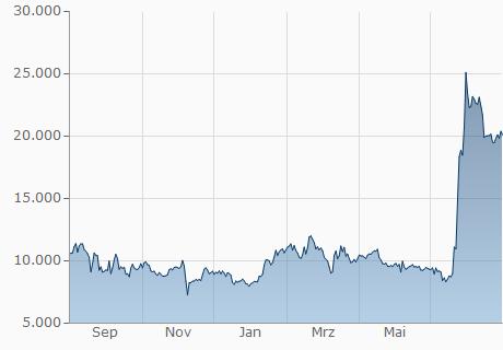BCC / INR Chart - 1 Jahr