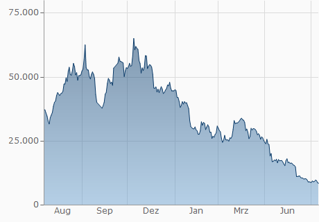 BCC / AFN Chart - 1 Jahr