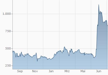 BCC / ILS Chart - 1 Jahr