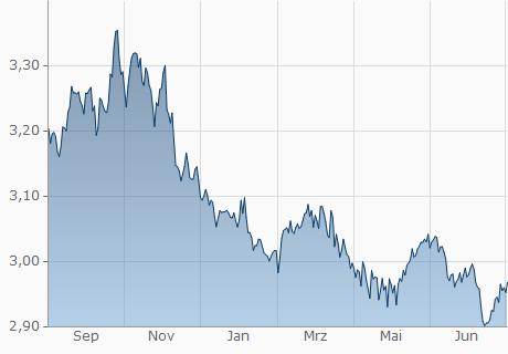 Kuwait Dinar in Euro Währungsrechner | KWD in EUR umrechnen | finanzen.net