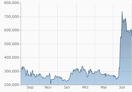 BCC / TZS Chart - 1 Jahr