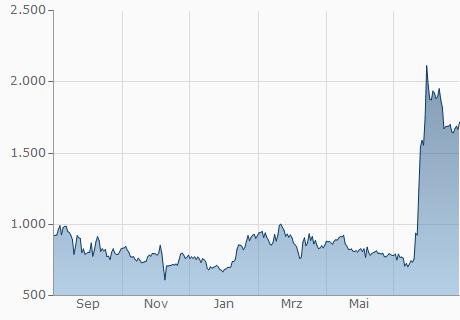 BCC / BOB Chart - 1 Jahr