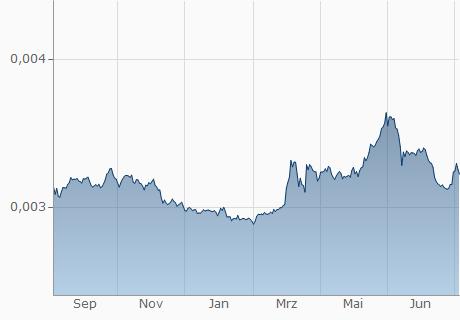 LKR / EUR Chart - 1 Jahr