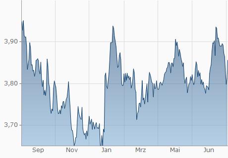 MAD / UYU Chart - 1 Jahr