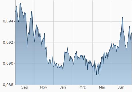 MAD / EUR Chart - 1 Jahr