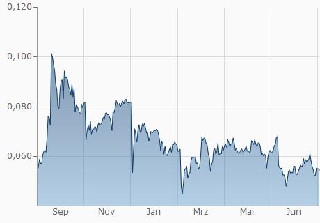 EOS / NMR Chart - 1 Jahr