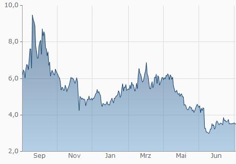 EOS / BRL Chart - 1 Jahr