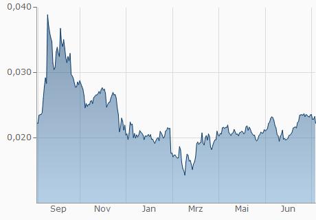 EOS / DASH Chart - 1 Jahr