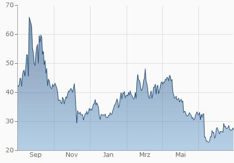 EOS / NIO Chart - 1 Jahr
