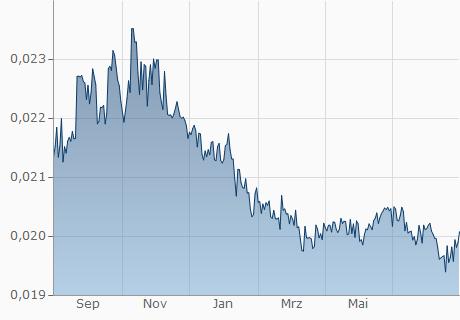 MUR / EUR Chart - 1 Jahr