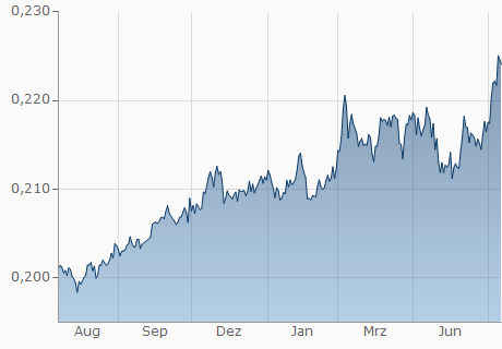 MYR / EUR Chart - 1 Jahr