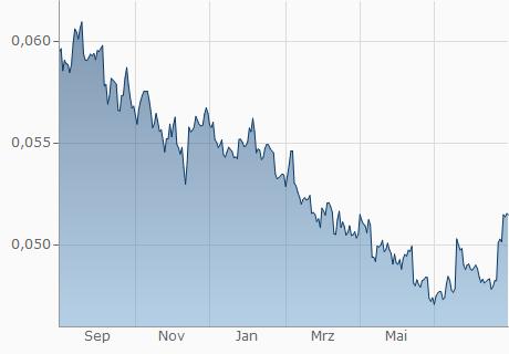 NAD / EUR Chart - 1 Jahr