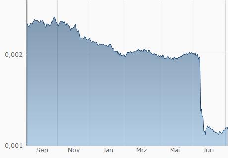 NGN / EUR Chart - 1 Jahr