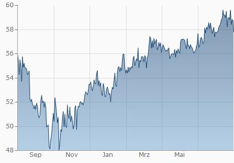 Gbp Mur Chart 1 Jahr