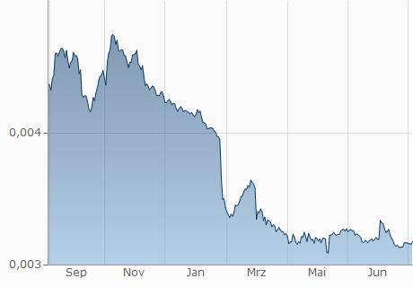 PKR / EUR Chart - 1 Jahr