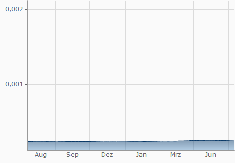 PYG / EUR Chart - 1 Jahr