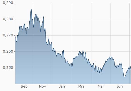 QAR / EUR Chart - 1 Jahr