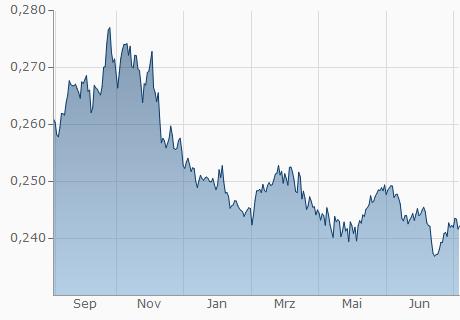 SAR / EUR Chart - 1 Jahr