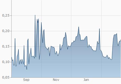HKD / VOX Chart - 1 Jahr