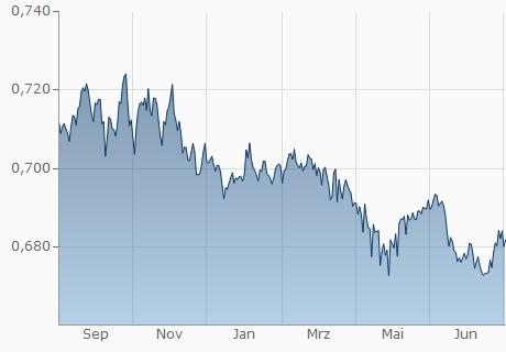 SGD / EUR Chart - 1 Jahr