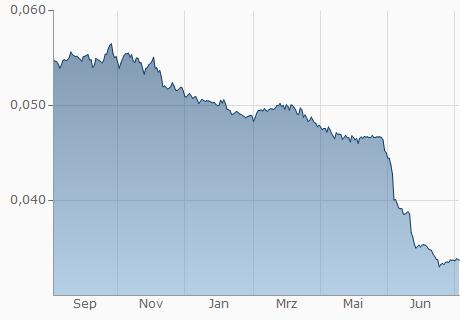 tl in euro umrechnen