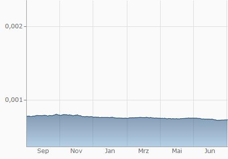 TZS / EUR Chart - 1 Jahr