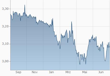 umrechnung kuna in euro