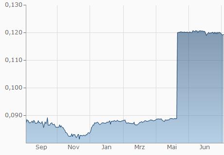 VND / BIF Chart - 1 Jahr