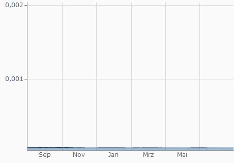 VND / EUR Chart - 1 Jahr
