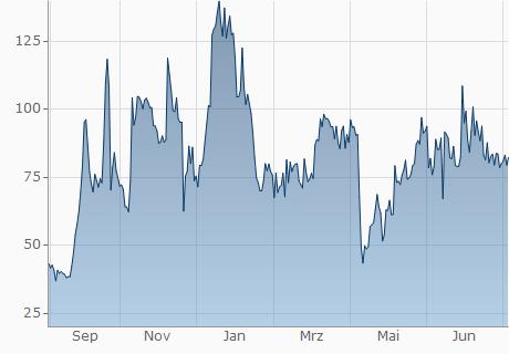 HUF / BCN Chart - 1 Jahr