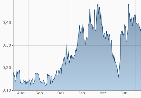 HUF / FTC Chart - 1 Jahr