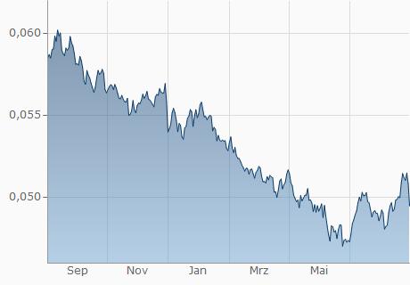 ZAR / EUR Chart - 1 Jahr