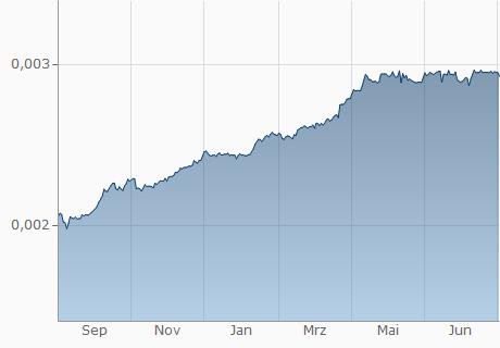 IDR / SRD Chart - 1 Jahr