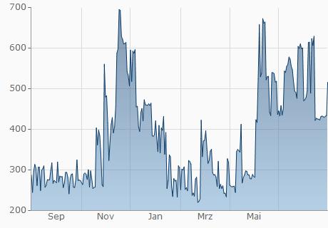 ISK / POE Chart - 1 Jahr