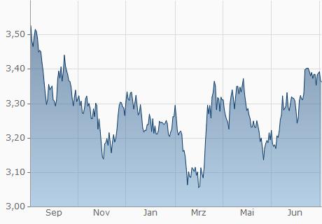 ISK / KZT Chart - 1 Jahr
