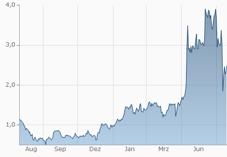 AUD / KMD Chart - 1 Jahr