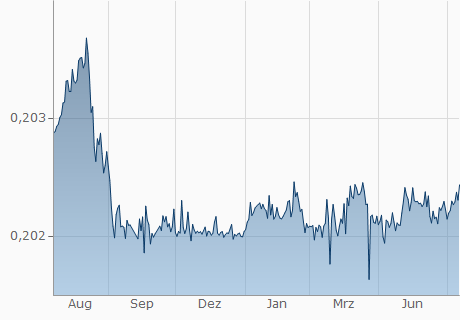 RON / EUR Chart - 1 Jahr