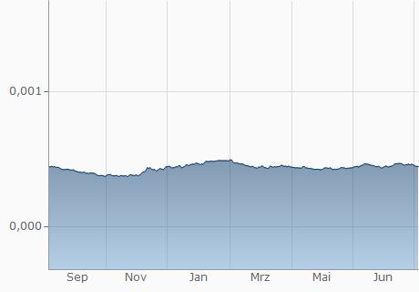 KRW / USD Chart - 1 Jahr