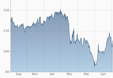 TND / LKR Chart - 1 Jahr
