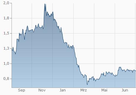 PLN / ELF Chart - 1 Jahr