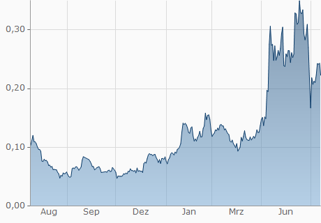 PLN / RLC Chart - 1 Jahr