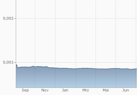 MMK / EUR Chart - 1 Jahr