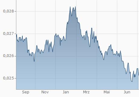 THB / CHF Chart - 1 Jahr