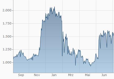 TND / FUEL Chart - 1 Jahr