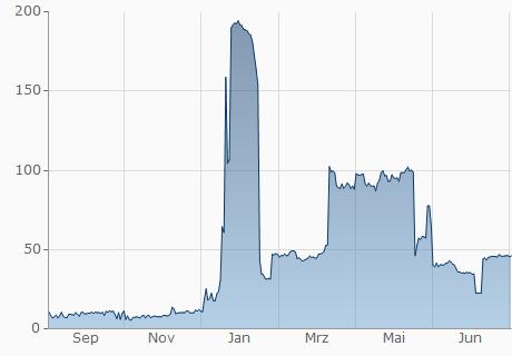 TND / NEU Chart - 1 Jahr