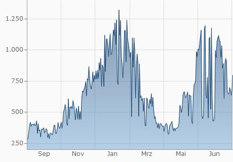 TND / NLC2 Chart - 1 Jahr