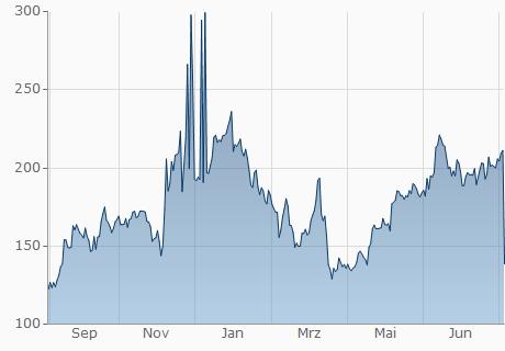 TND / TRST Chart - 1 Jahr