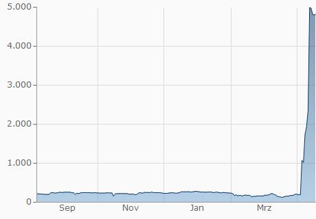 TND / YOYOW Chart - 1 Jahr