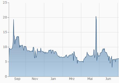 TND / ZCL Chart - 1 Jahr