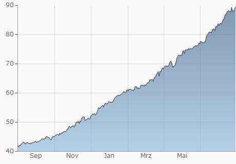 TND / ARS Chart - 1 Jahr
